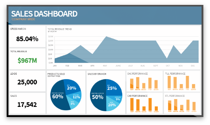Sales Dashboard Digital Signage Screen